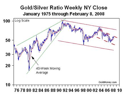 отношение цены золота к цене серебра по годам