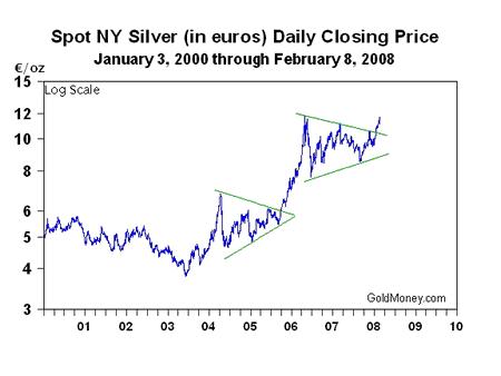 цена на серебро в евро, по годам