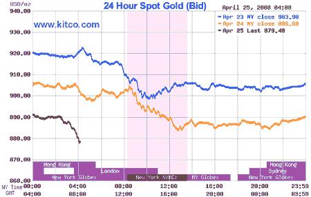 график цены на золото, сегодня