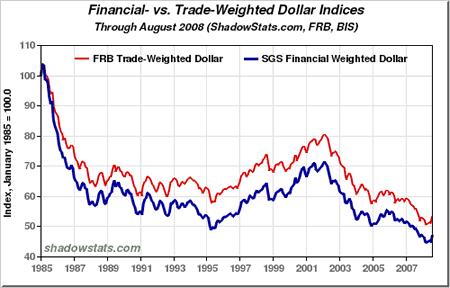 Курс доллара график