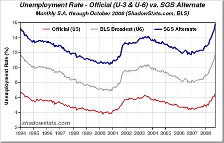 график безработицы по годам