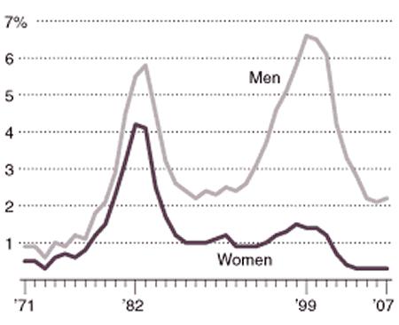 доля учащихся в ВУЗах на компьютерные специальности - мужчин и женщин