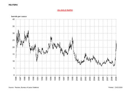 соотношение золота и нефти график