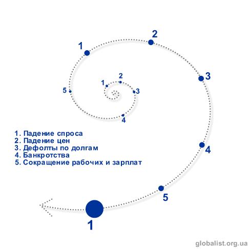 Дефляционная спираль