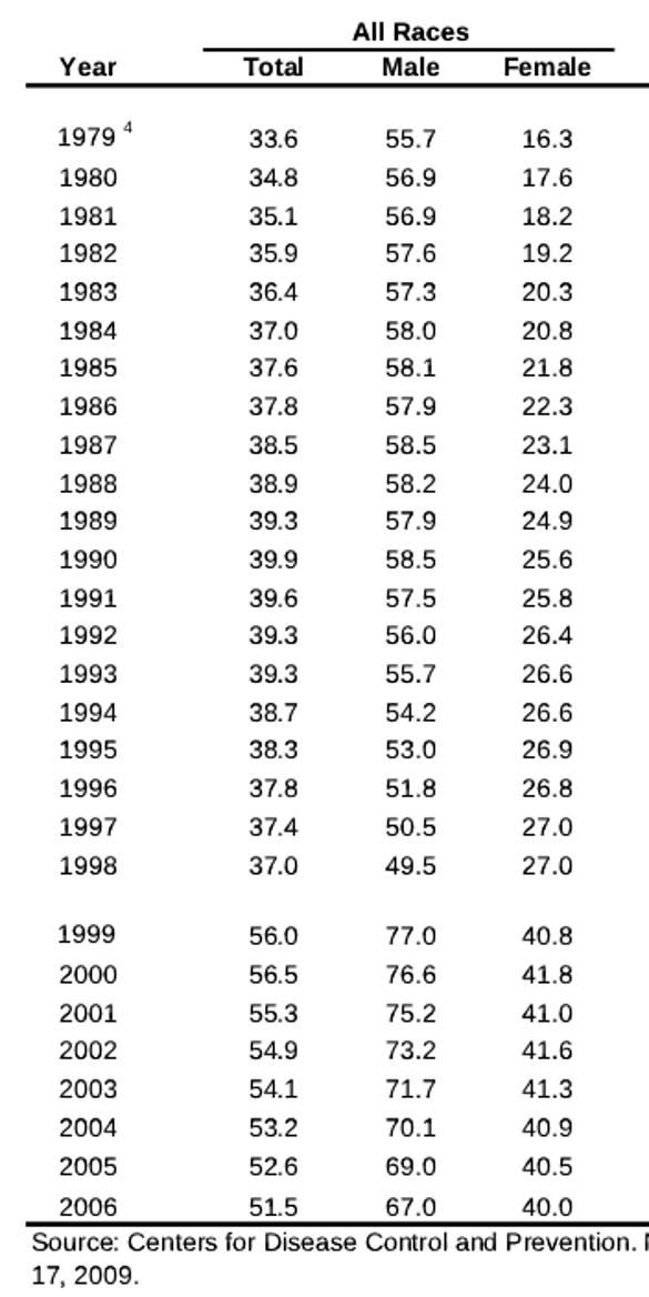 Таблица смертности 100К по годам.