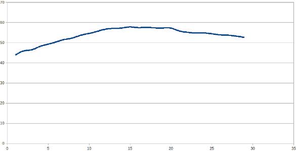 1979-2007 смертность от рл