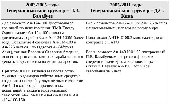 Итоги деятельности генеральных конструкторов АНТК Антонова - Кивы и Балабуева