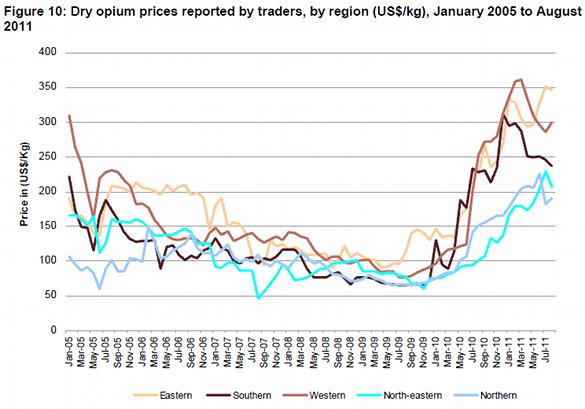 Цена на опиум, Афганистан, по месяцам и провинциям