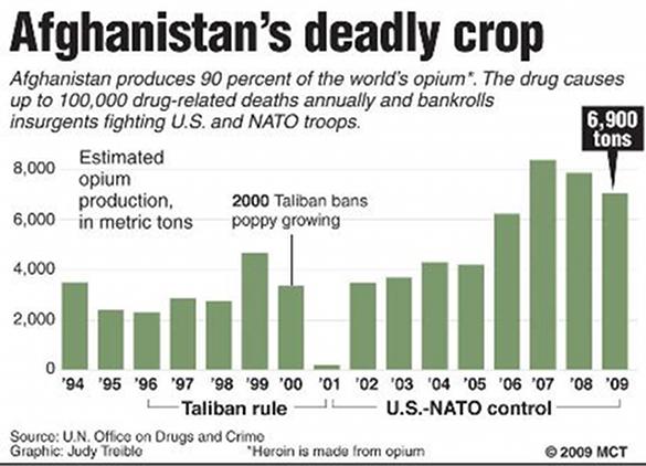 Общее количество опиума из Афганистана, график по годам
