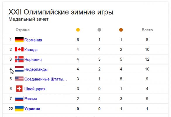 место-россии-на-олимпиаде-в-сочи-таблица-на-13-января