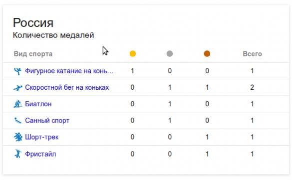 сколько-медалей-у-россии-на-олимпиаде-в-сочи2014