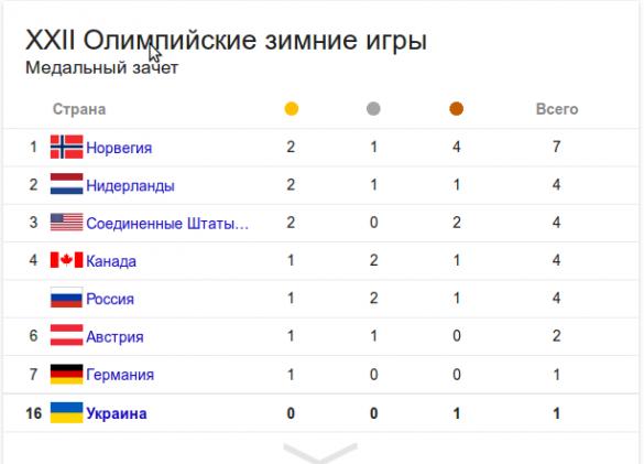 рейтинг медали сочи