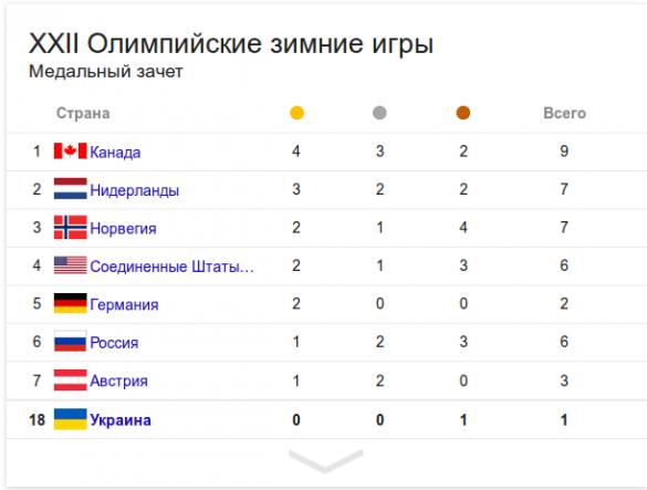 http://globalist.org.ua/wp-content/uploads/2014/02/таблица-медалей-олимпиады2014-585x443.png