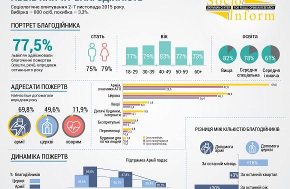 поддержка армии в украине